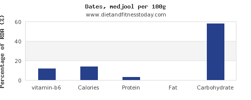 vitamin b6 and nutrition facts in dates per 100g