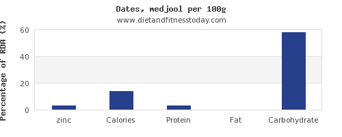zinc and nutrition facts in dates per 100g