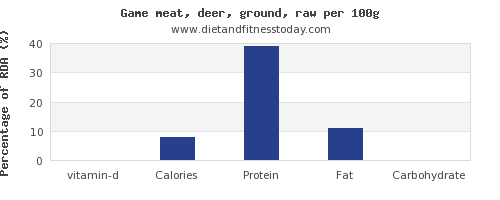 vitamin d and nutrition facts in deer per 100g