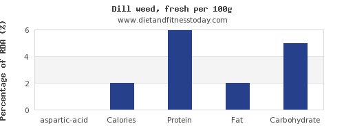 aspartic acid and nutrition facts in dill per 100g