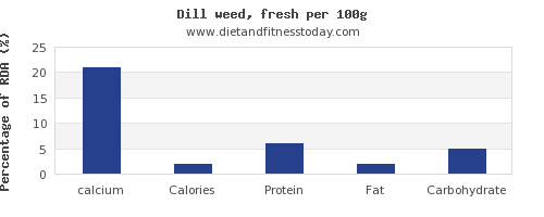 calcium and nutrition facts in dill per 100g