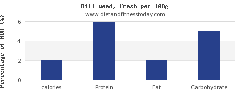 calories and nutrition facts in dill per 100g