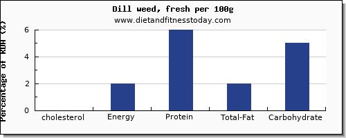 Cholesterol in dill, per 100g - Diet