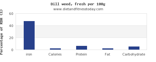 iron and nutrition facts in dill per 100g