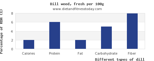 nutritional value and nutrition facts in dill per 100g