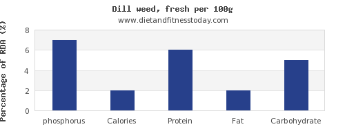 phosphorus and nutrition facts in dill per 100g