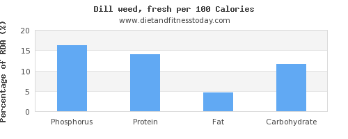 phosphorus and nutrition facts in dill per 100 calories