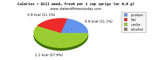 potassium, calories and nutritional content in dill