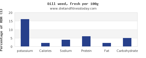potassium and nutrition facts in dill per 100g