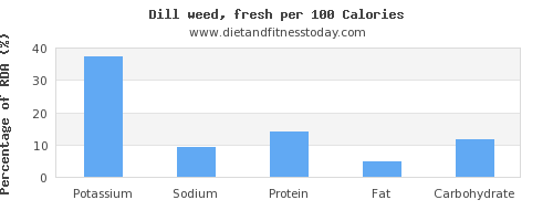 potassium and nutrition facts in dill per 100 calories