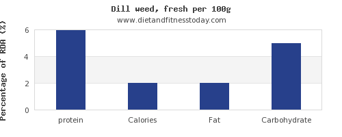 protein and nutrition facts in dill per 100g