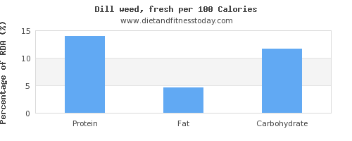 protein and nutrition facts in dill per 100 calories