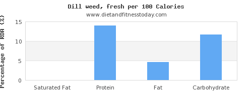 saturated fat and nutrition facts in dill per 100 calories