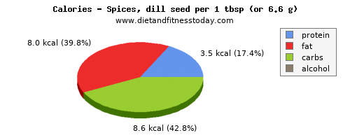 selenium, calories and nutritional content in dill