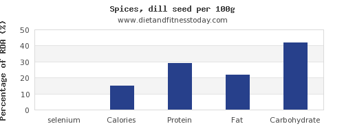 selenium and nutrition facts in dill per 100g