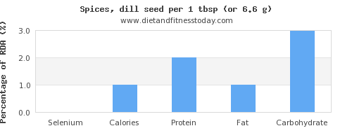 selenium and nutritional content in dill