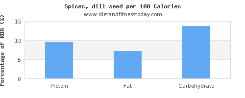 selenium and nutrition facts in dill per 100 calories
