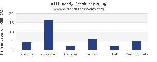 sodium and nutrition facts in dill per 100g