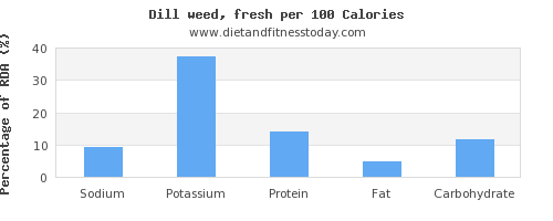 sodium and nutrition facts in dill per 100 calories