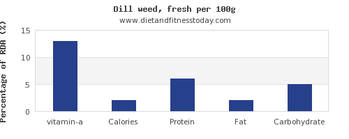 vitamin a and nutrition facts in dill per 100g