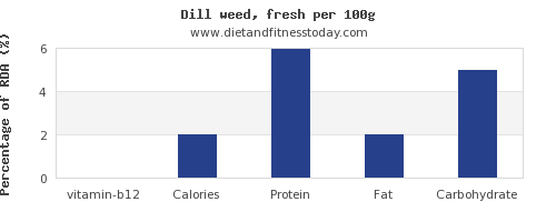 vitamin b12 and nutrition facts in dill per 100g