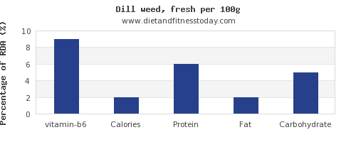 vitamin b6 and nutrition facts in dill per 100g
