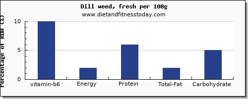 Vitamin B6 in dill, per 100g - Diet and