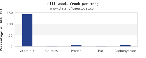 vitamin c and nutrition facts in dill per 100g