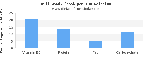 vitamin b6 and nutrition facts in dill per 100 calories