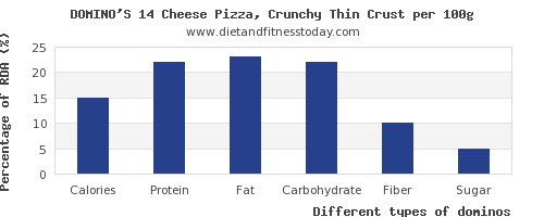 nutritional value and nutrition facts in dominos per 100g