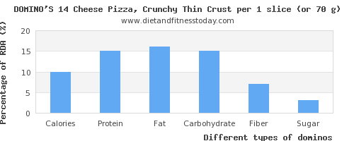 nutritional value and nutritional content in dominos
