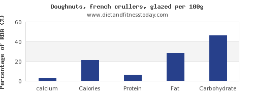 calcium and nutrition facts in doughnuts per 100g