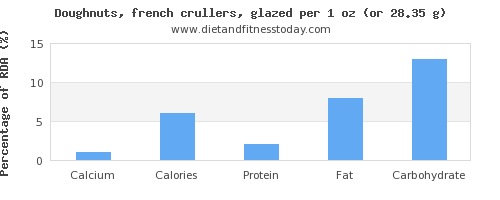 calcium and nutritional content in doughnuts