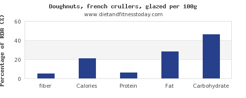 fiber and nutrition facts in doughnuts per 100g