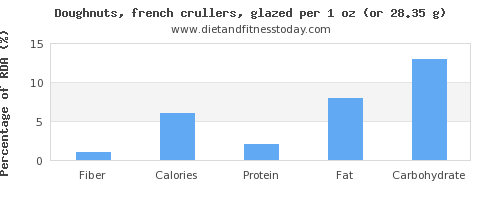 fiber and nutritional content in doughnuts