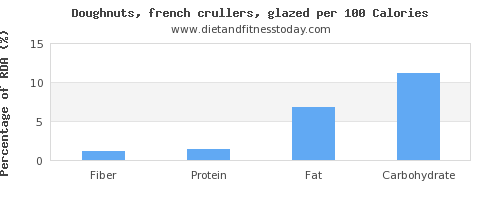 fiber and nutrition facts in doughnuts per 100 calories