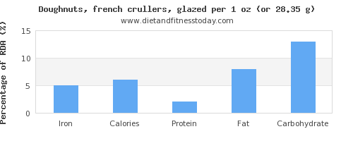 iron and nutritional content in doughnuts