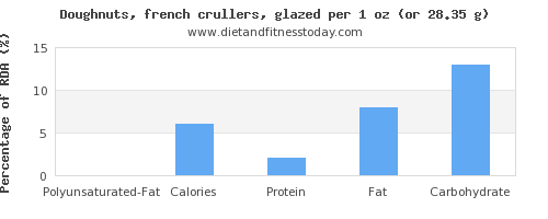 polyunsaturated fat and nutritional content in doughnuts