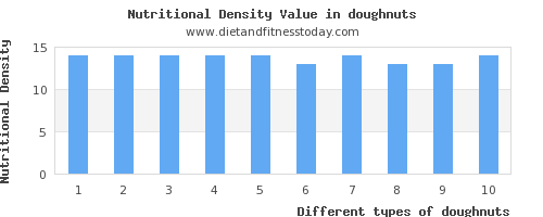 doughnuts saturated fat per 100g