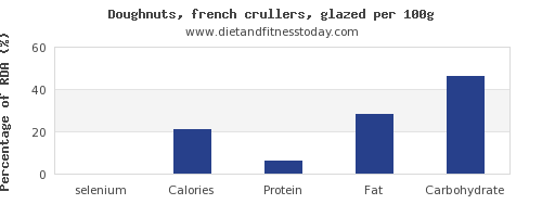 selenium and nutrition facts in doughnuts per 100g