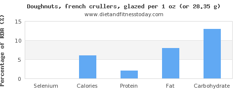 selenium and nutritional content in doughnuts