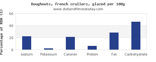 sodium and nutrition facts in doughnuts per 100g