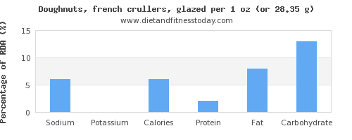 sodium and nutritional content in doughnuts