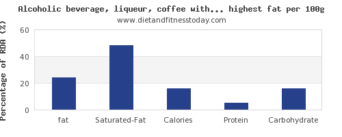 fat and nutrition facts in drinks per 100g