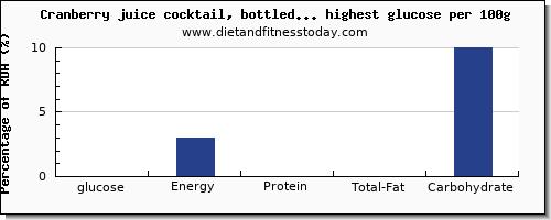 Top 20 Drinks High in Glucose - Diet