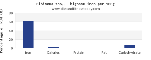 iron and nutrition facts in drinks per 100g