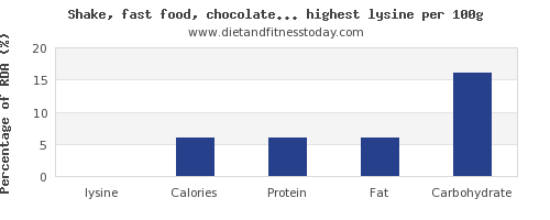 lysine and nutrition facts in drinks per 100g
