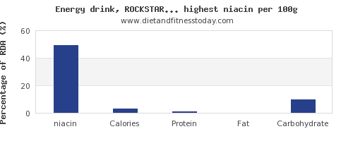 niacin and nutrition facts in drinks per 100g