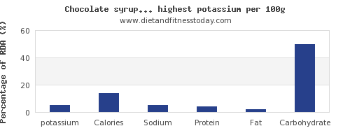 potassium and nutrition facts in drinks per 100g