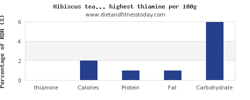 thiamine and nutrition facts in drinks per 100g